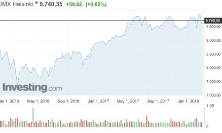 OMX Helsinki osakemarkkinat pörssi kurssit sijoittaminen