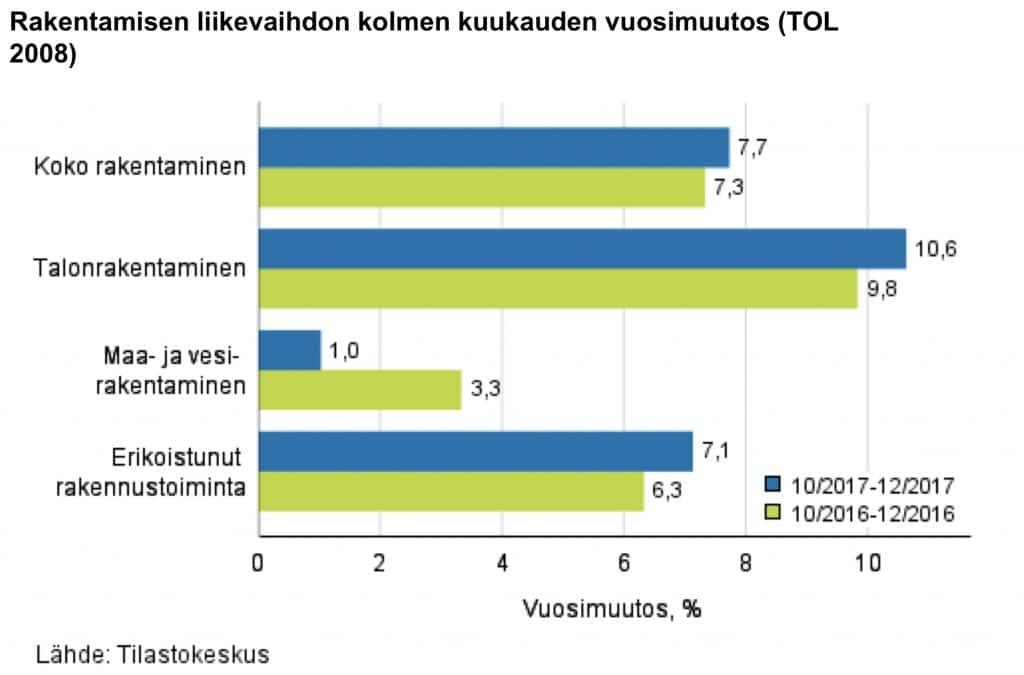 Tilastokeskuksen mukaan Suomen rakentaminen kasvaa