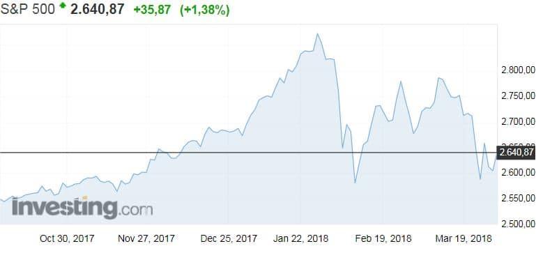 S&P 500 osakeindeksi USA sijoittaminen pörssi osakkeet