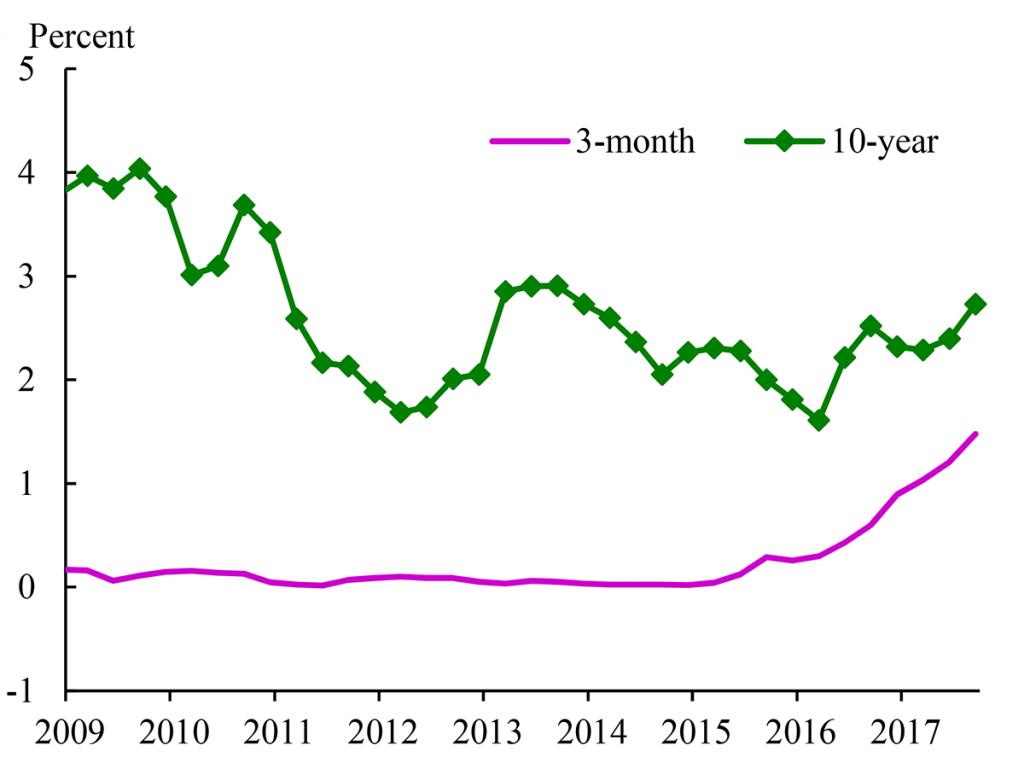 Tuottokäyrä USA kehitys korkotaso lyhyet korot pitkät korot markkinat Tuottokäyrä USA kehitys korkotaso lyhyet korot pitkät korot markkinat