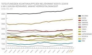 asuntojen hinnat kuvaaja asunnot asuntomarkkinat kaupungit talous