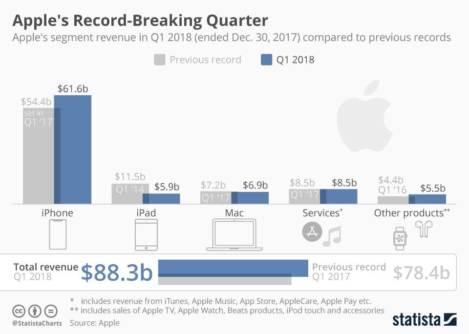 Apple Q1