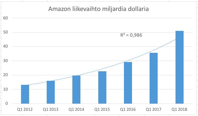 Amazonin ulos oli kertakaikkisen hurja