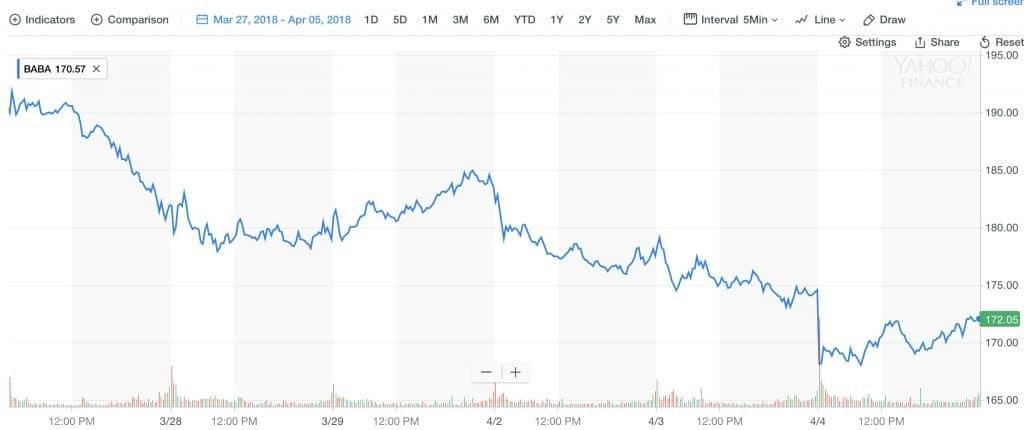 Kauppasodan pelko on saanut sijoittajat reagoimaan. Alibaban kurssi on laskenut.