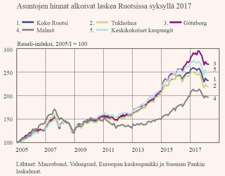 Asuntojen hinnat Ruotsi reaalihinnat asuntomarkkinat