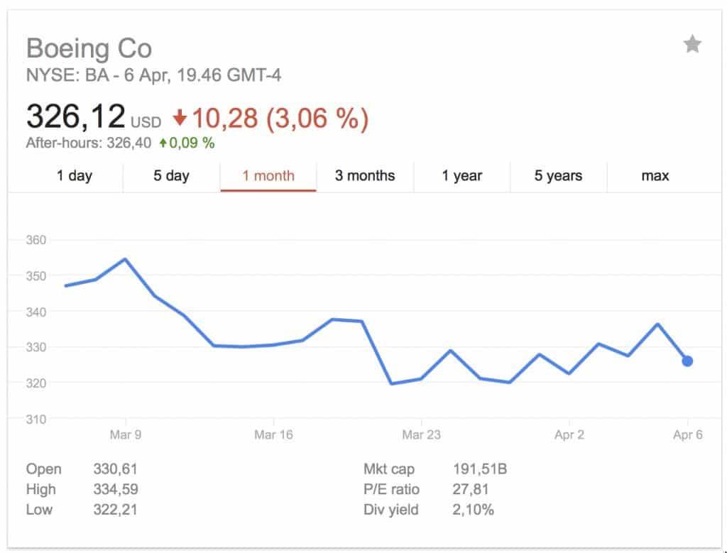 Boeing kärsisi kauppasodasta