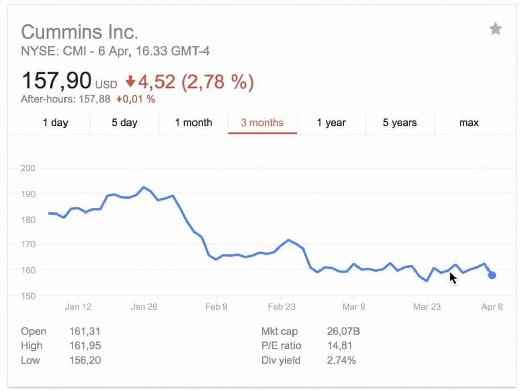 Cummings kärsisi kauppasodasta