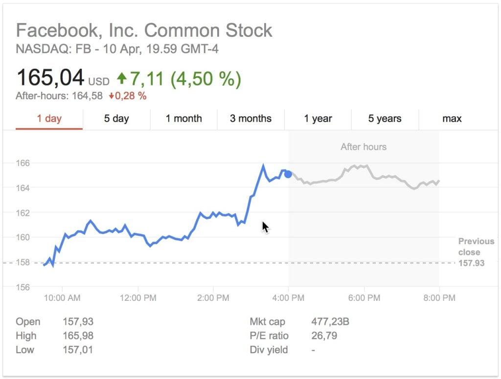 Facebook, Zuckerberg todisti Kongressi ja osakurssi nousi.