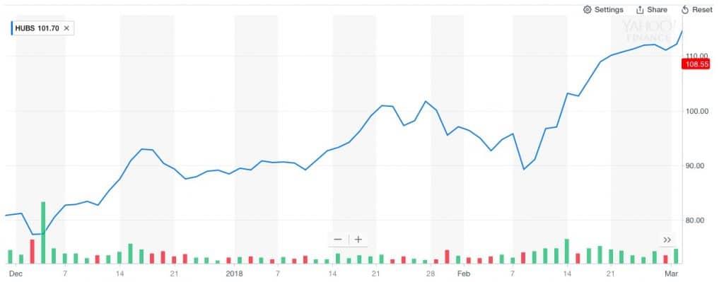 Citron Research raportoi HubSpotin osakkeen laskuun. Osake toipui kuitenkin nopeasti.