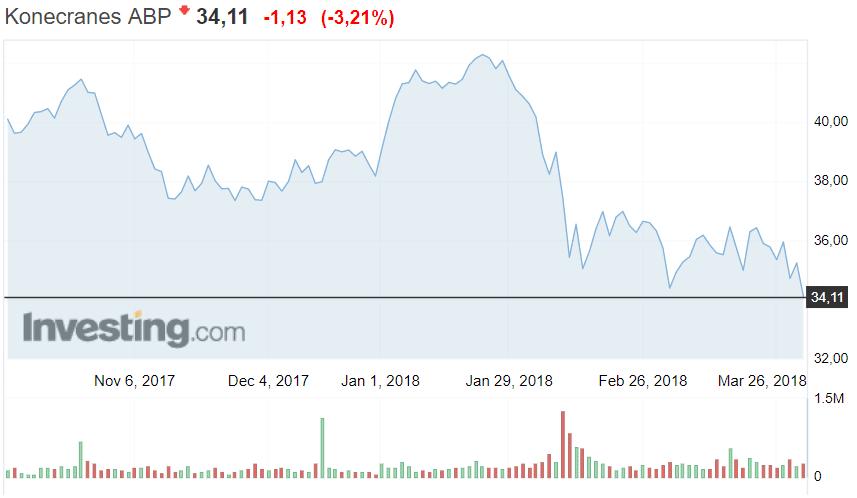Konecranes osakekurssi osakkeet sijoittaminen nostolaitevalmistaja