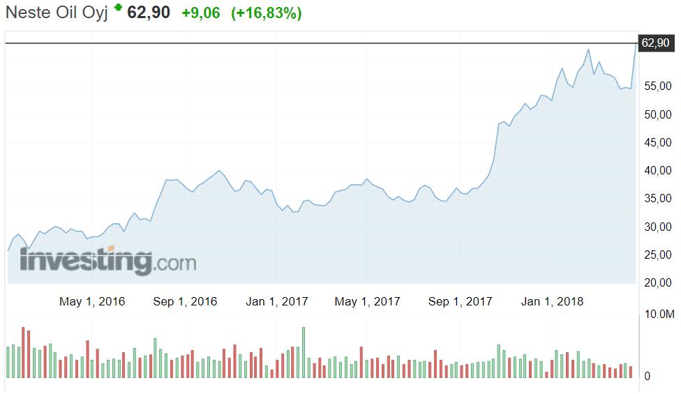 Neste osakekurssi osakkeet sijoittaminen