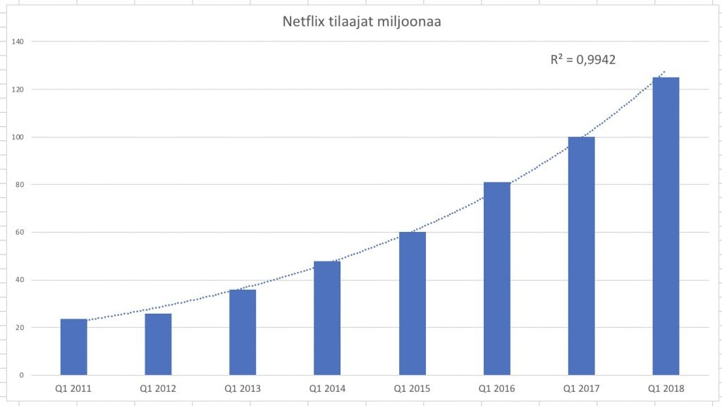 Netflix kasvaa edelleen tasaisesti ja kovaa.
