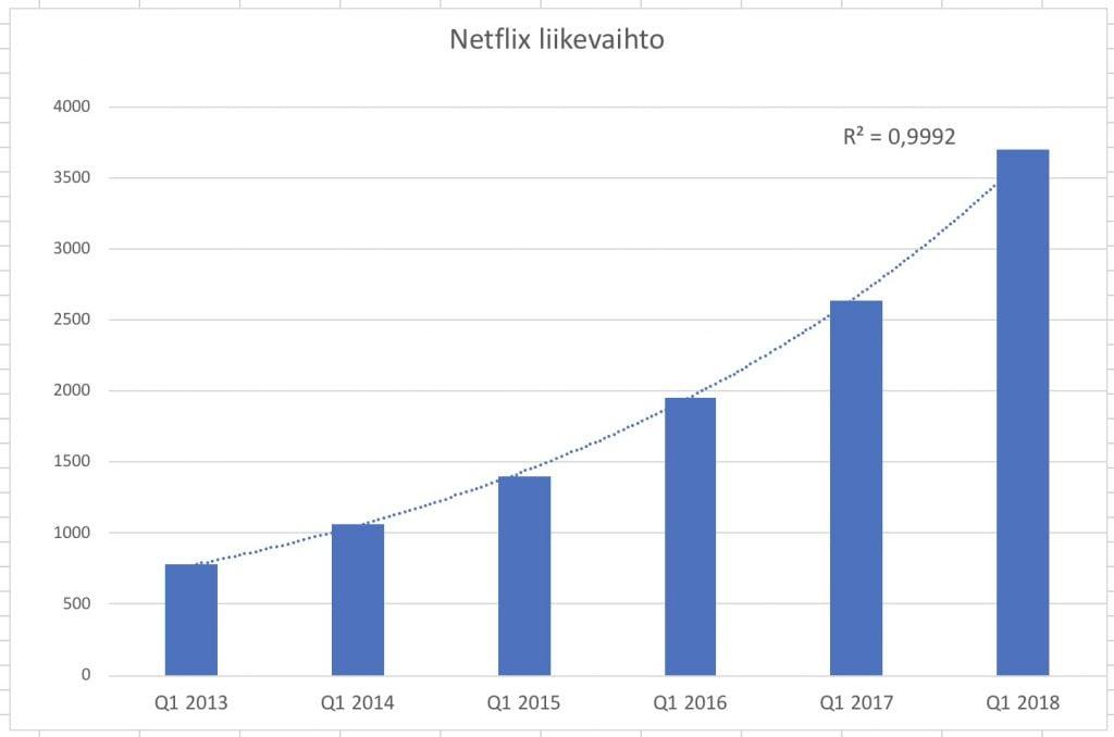 Netflixin liikevaihto kasvaa kovaa ja tasaisesti