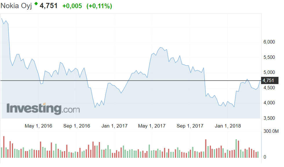 Nokia osakekurssi osakkeet sijoittaminen pörssi osakekurssi