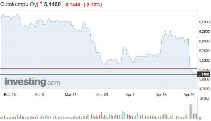Outokumpu osakekurssi osakkeet teräsyhtiö sijoittaminen