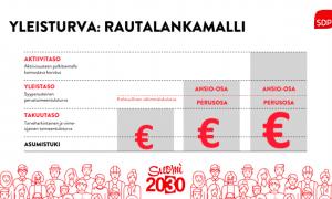 SDP yleisturva tukimallii sosiaaliturva esitys