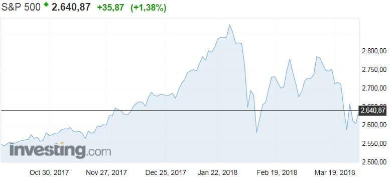 S&P 500 osakeindeksi osakkeet USA sijoittaminen pörssi