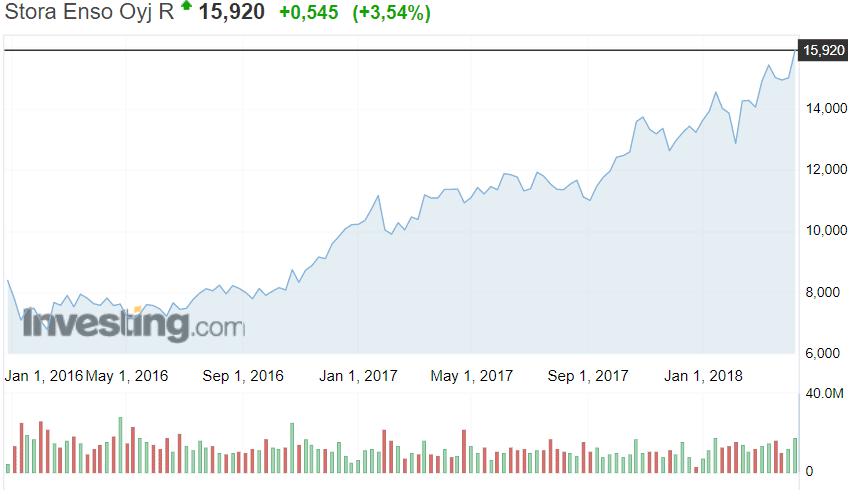 Stora Enso metsäyhtiö osakekurssi osakkeet sijoittaminen