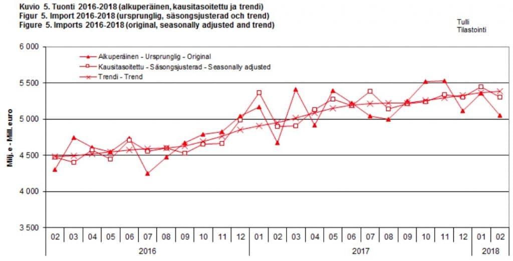 Suomen tuonti on kasvanut