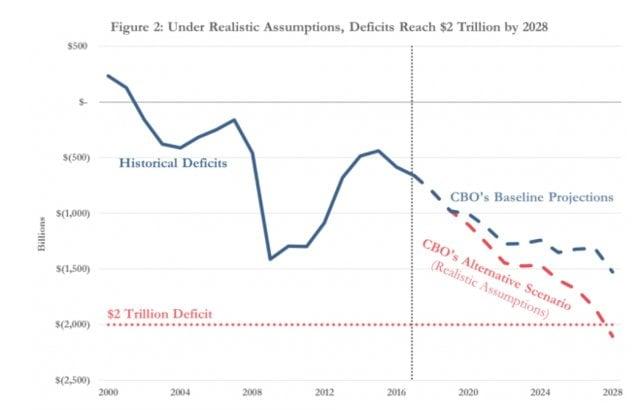 USA budjettialijäämä kehitys talous