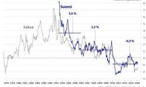 reaalinen ohjauskorko Suomi Saksa talous