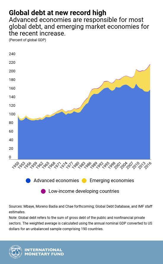velka velkaantuminen maailmantalous talous