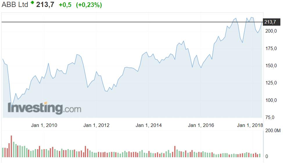 ABB konepaja osakekurssi osakkeet pörssi sijoittaminen
