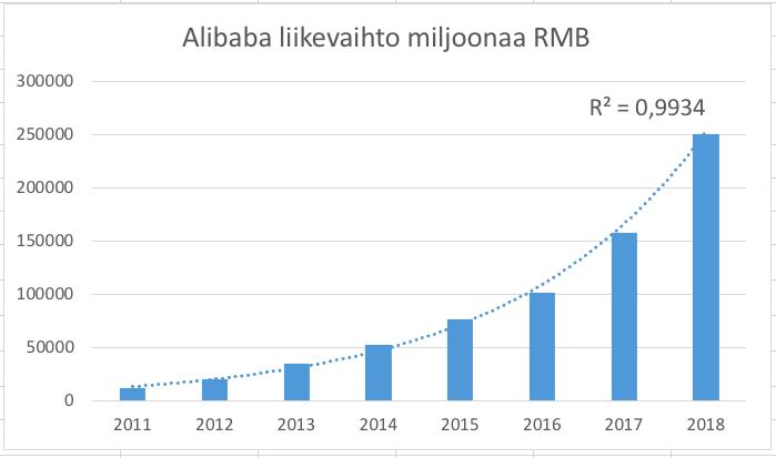 Alibaba, yrityksen liikevaihdon kasvu on voimakasta, mutta tasaista.