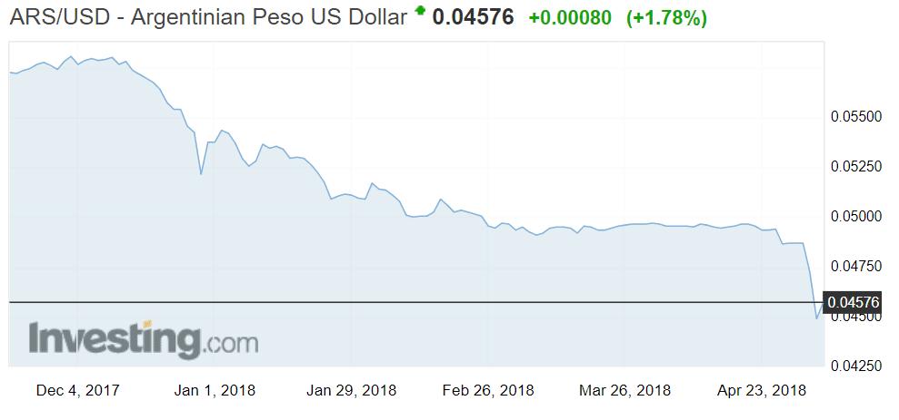Argentiina peso dollari valuuttakurssi valuutat talous
