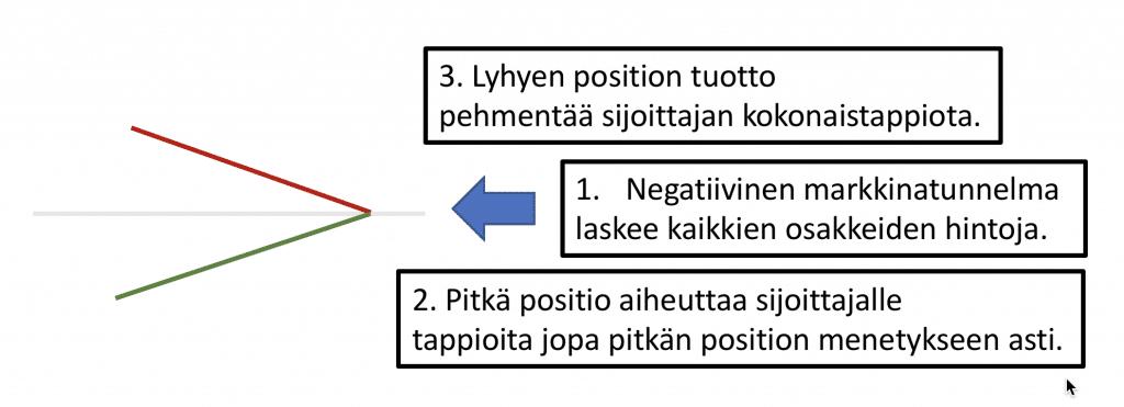 Pitkän ja lyhyen position käyttäytyminen kun kurssit laskevat