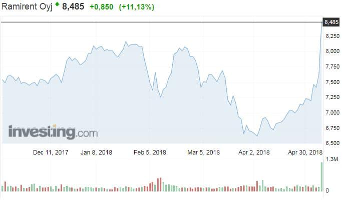 Ramirent osakekurssi konevuokraaja sijoittaminen pörssi