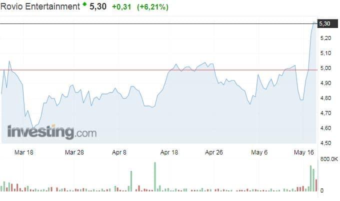 Rovio osakekurssi Angry Birds peliyhtiö sijoittaminen osakkeet