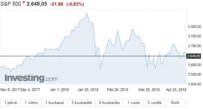 S&P 500 osakeindeksi osakkeet sijoittaminen pörssi