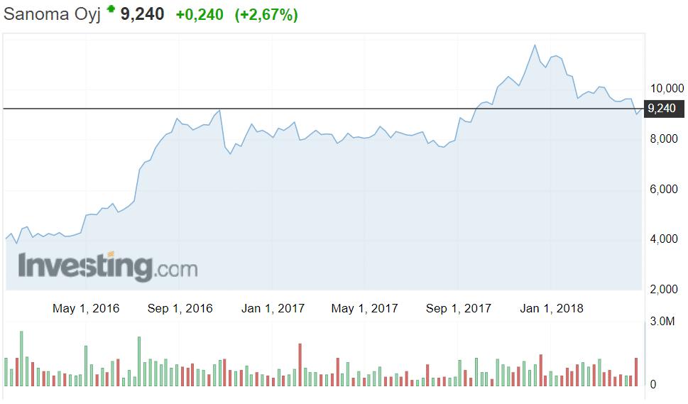 Sanoma osakekurssi osakkeet mediayhtiö
