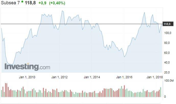 Subsea 7 osakekurssi osakkeet energiayhtiöt