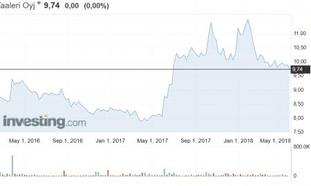 Taaleri varainhoitoyhtiö osakekurssi osakkeet sijoittaminen osakkeet