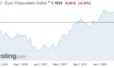 Valuuttakurssit vaihtosuhde dollari euro talous valuuttamarkkinat sijoittaminen sijoitusmarkkinat