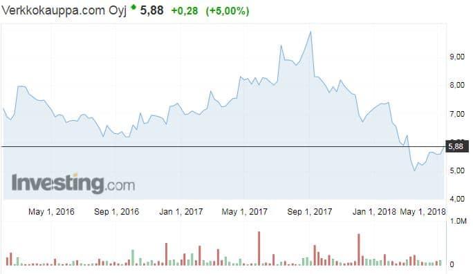 Verkkokauppa.com osakekurssi osakkeet pörssi sijoittaminen