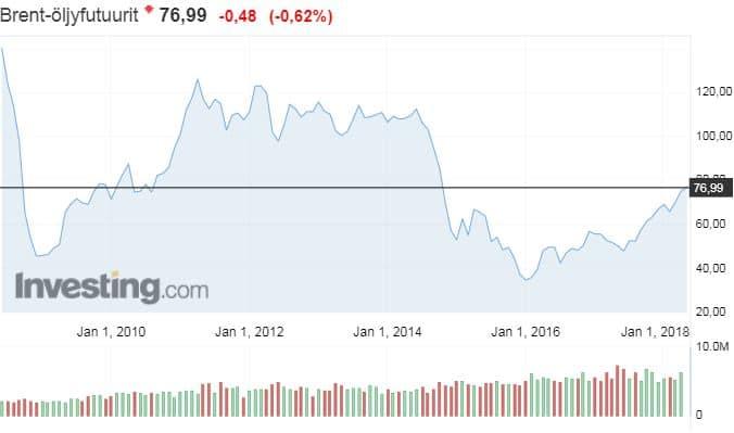 brent-laatu öljyn öljyn hinta energia talous raaka-aineet