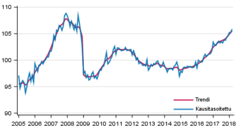 kausitasoitettu tuotanto trendi talous suhdanteet
