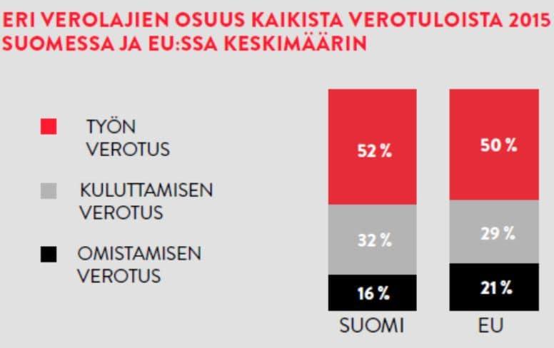 verotus verolajit verotulot Suomi EU verotus talous