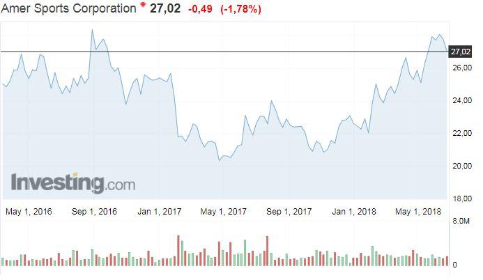 Amer Sports osakekurssi osakkeet pörssi