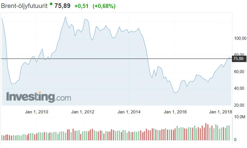 Brent-laatu öljy öljyn hinta talous
