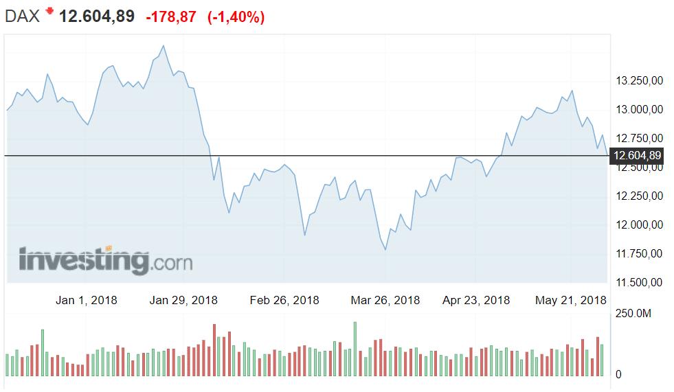 DAX pörssi Saksa osakkeet sijoittaminen