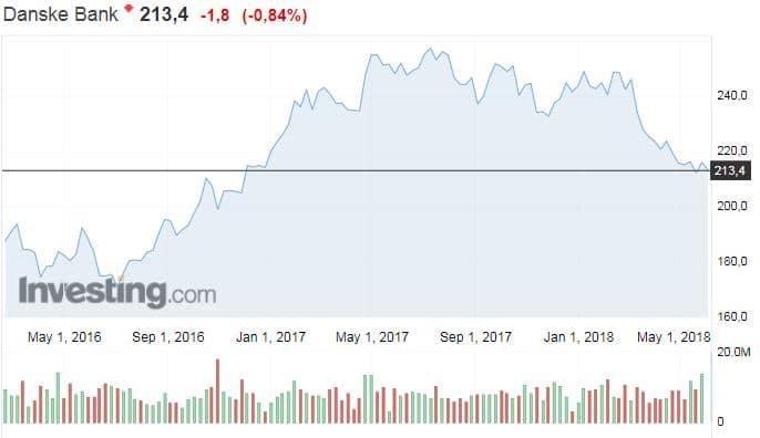 Danske Bank osakekurssi osakkeet sijoittaminen pankisektori