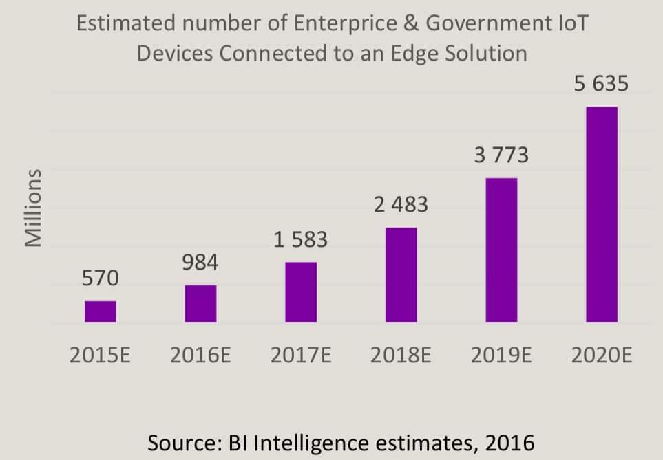 Hajautettu älykkyys on kasvava markkina