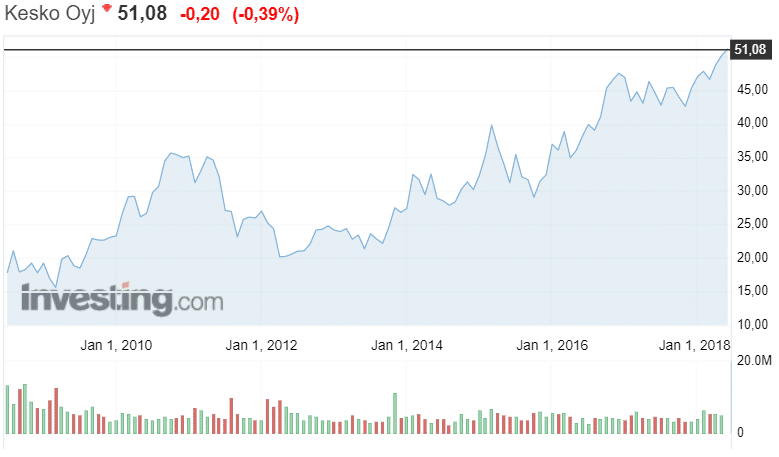 Kesko kauppaketju osakekurssi osakkeet pörssi sijoittaminen