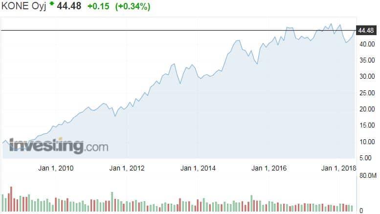 Kone osakekurssi osakkeet sijoittaminen hissiyhtiö