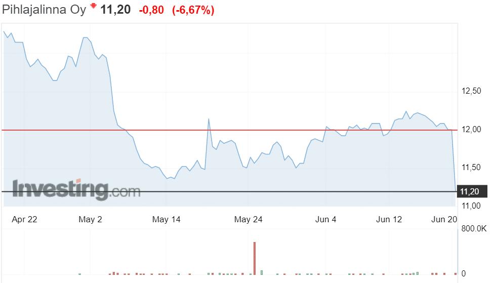 Pihlajalinna osakekurssi osakkeet osakekurssi pörssi sijoittaminen terveyspalvelut