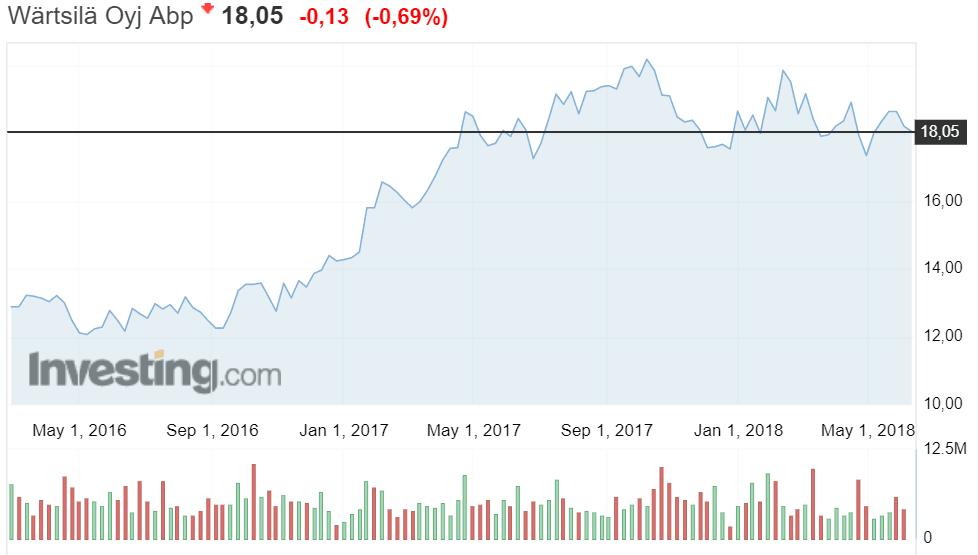 Wärtsila osakekurssi konepaja osakkeet sijoittaminen
